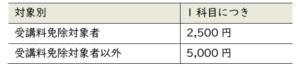 対象別 受講料免除対象者 1科目につき2500円、受講料免除対象者以外 1科目につき5000円