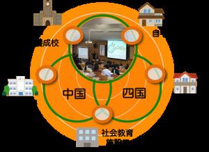 中国・四国ブロックコンファレンスイメージ図